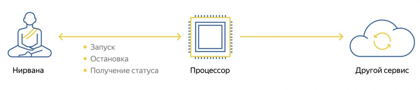 Познаём Нирвану – универсальную вычислительную платформу Яндекса - 3