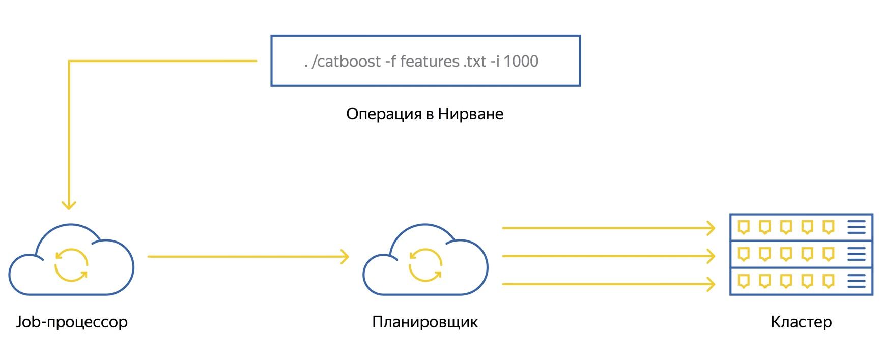 Познаём Нирвану – универсальную вычислительную платформу Яндекса - 4