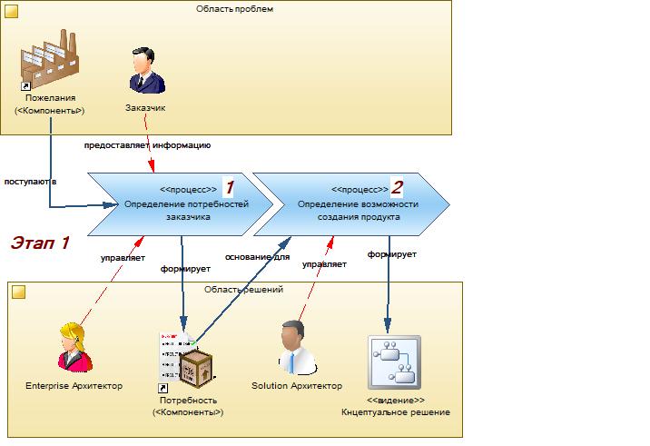 Производство информационных систем. Часть 1. Отправная точка - 2