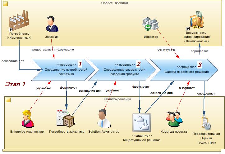 Производство информационных систем. Часть 1. Отправная точка - 3
