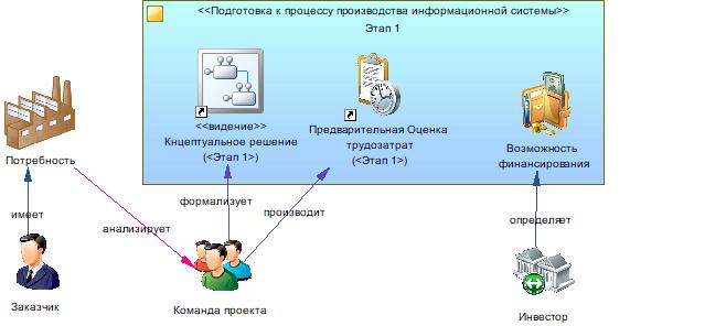 Производство информационных систем. Часть 1. Отправная точка - 4