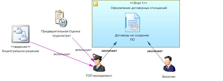Производство информационных систем. Часть 1. Отправная точка - 5