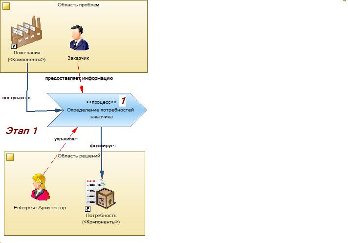 Производство информационных систем. Часть 1. Отправная точка - 1