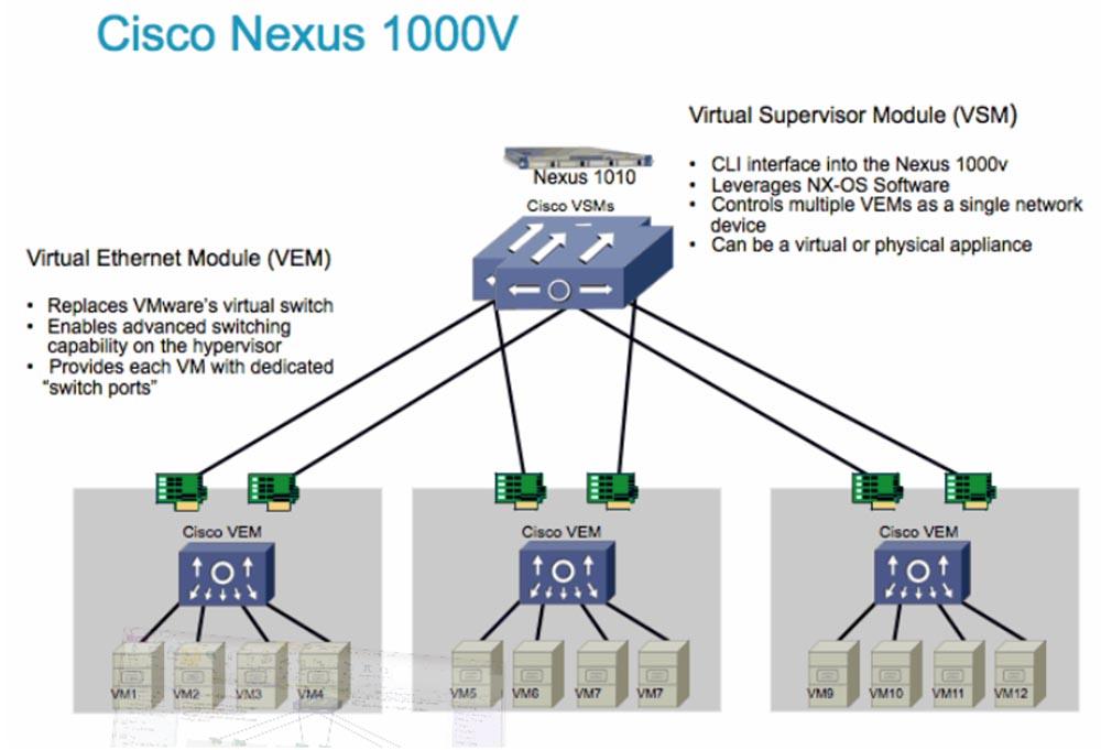 Тренинг FastTrack. «Сетевые основы». «Оборудование для дата-центров». Эдди Мартин. Декабрь, 2012 - 10