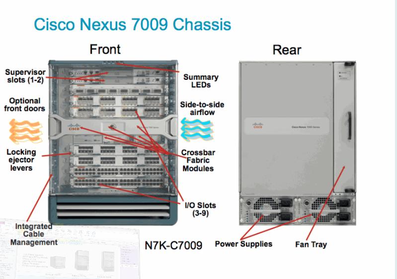 Тренинг FastTrack. «Сетевые основы». «Оборудование для дата-центров». Эдди Мартин. Декабрь, 2012 - 2
