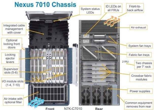 Тренинг FastTrack. «Сетевые основы». «Оборудование для дата-центров». Эдди Мартин. Декабрь, 2012 - 5