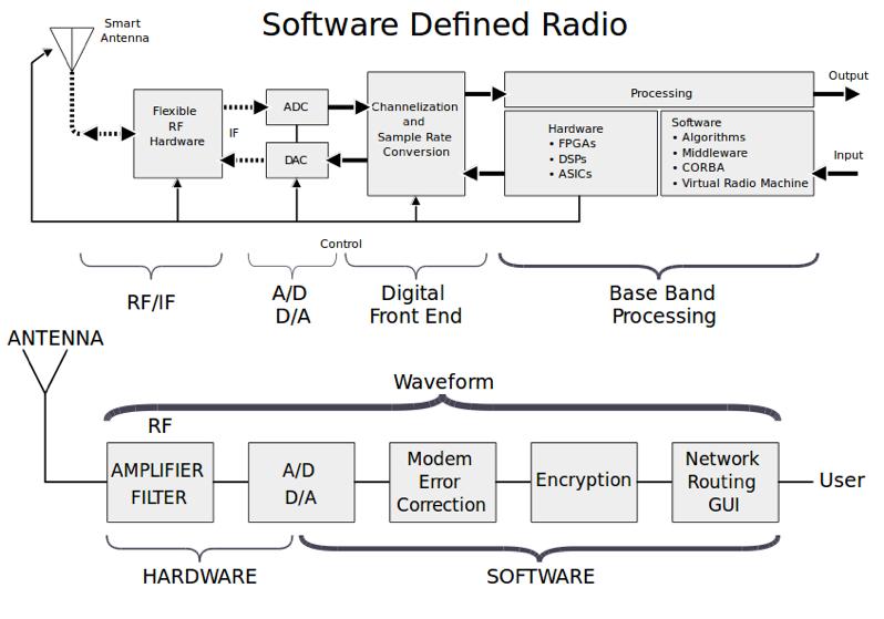 Как собрать GSM телефон на базе SDR - 3