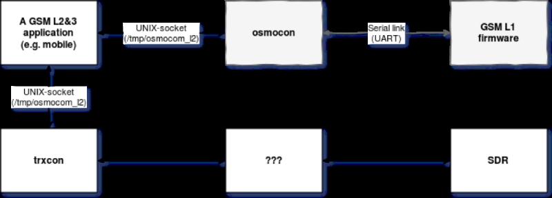Как собрать GSM телефон на базе SDR - 4