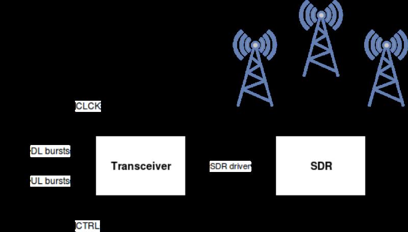 Как собрать GSM телефон на базе SDR - 5