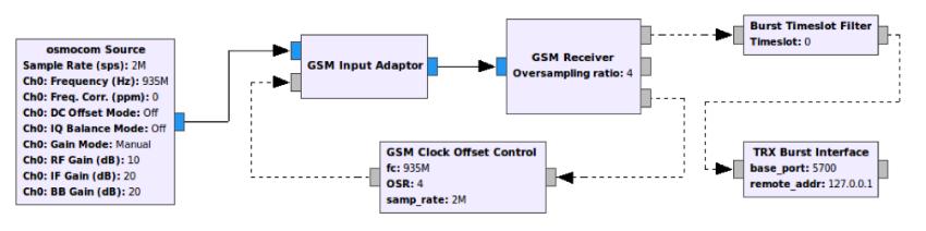 Как собрать GSM телефон на базе SDR - 6