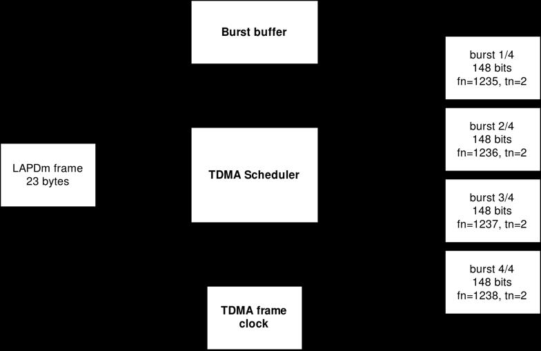 Как собрать GSM телефон на базе SDR - 7