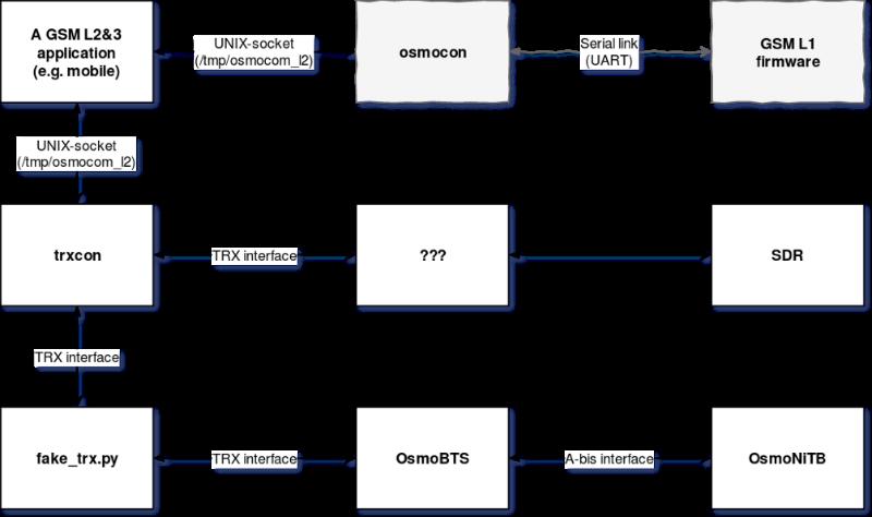 Как собрать GSM телефон на базе SDR - 8