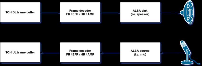 Как собрать GSM телефон на базе SDR - 9
