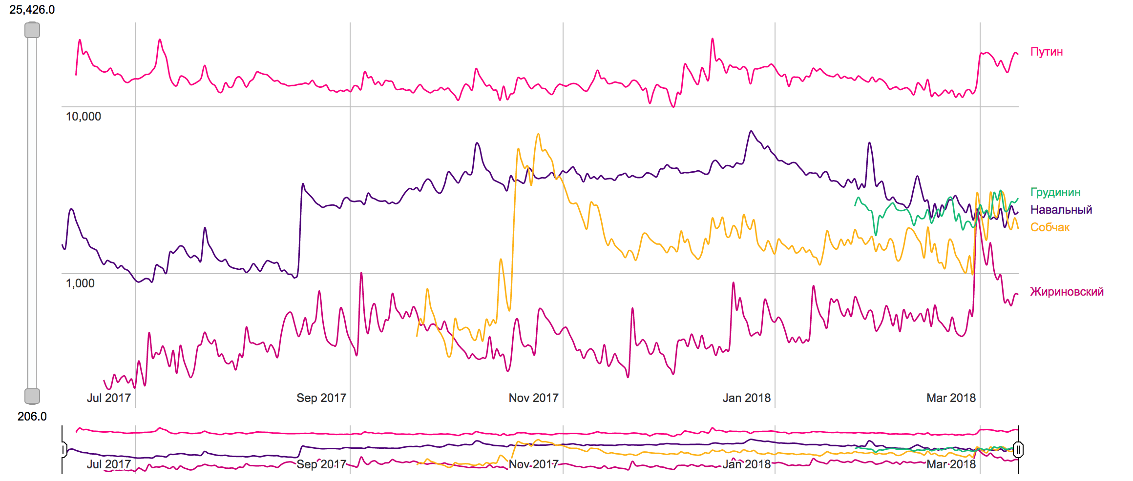 Предвыборная гонка глазами поисковых роботов - 6