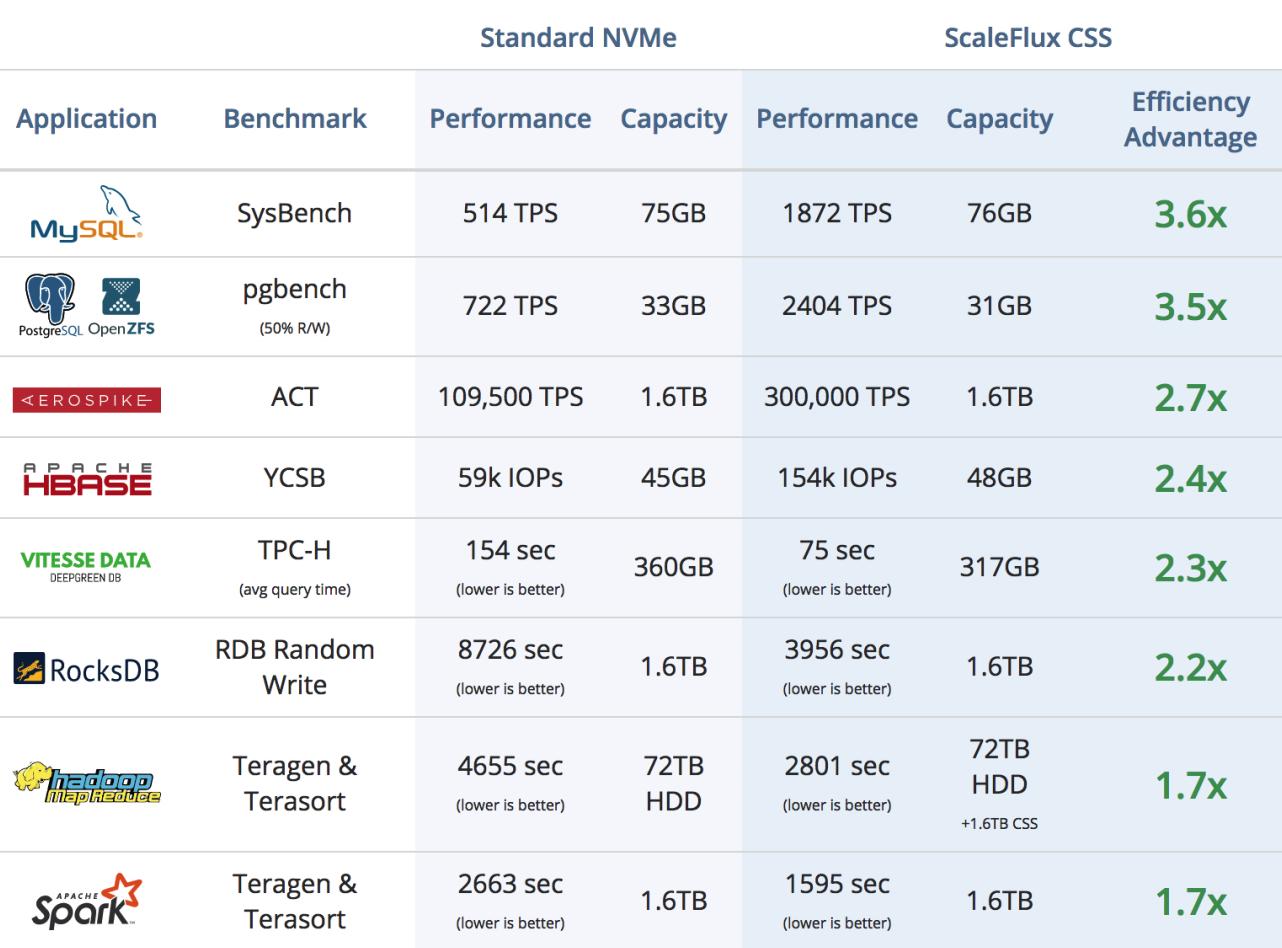 CSS ScaleFlux, или как ускорить базы данных в два-три раза простой заменой NVMe - 3