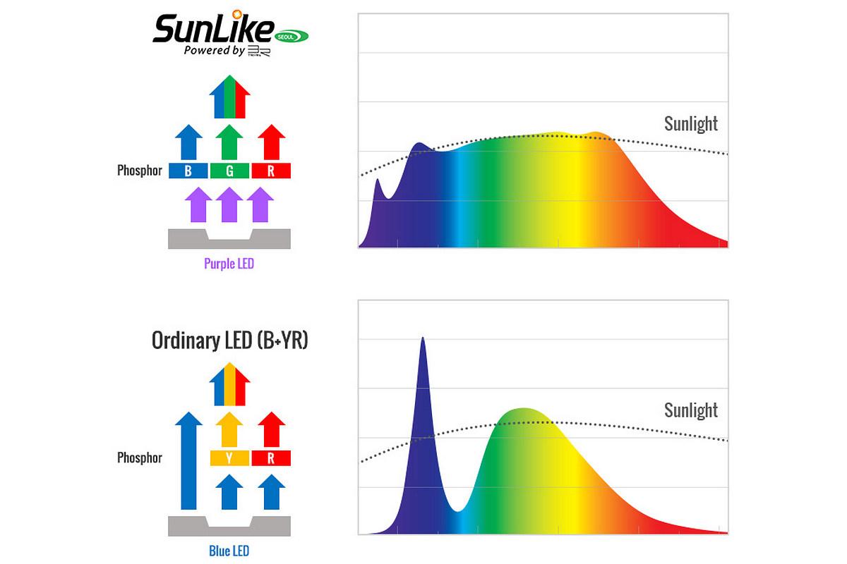 Sunlike — светодиодный свет нового поколения - 1