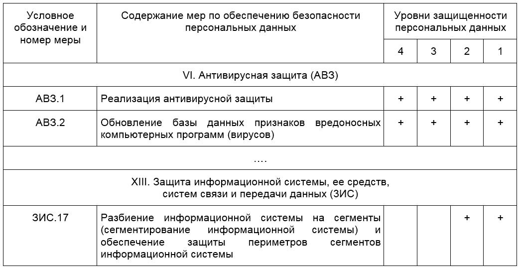 Информационная безопасность банковских безналичных платежей. Часть 3 — Формирование требований к системе защиты - 8