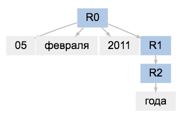 Наташа — библиотека для извлечения структурированной информации из текстов на русском языке - 4