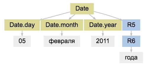 Наташа — библиотека для извлечения структурированной информации из текстов на русском языке - 5