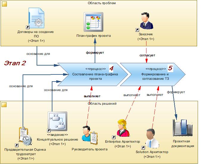 Производство информационных систем. Часть 2. Формирование проектного решения - 3