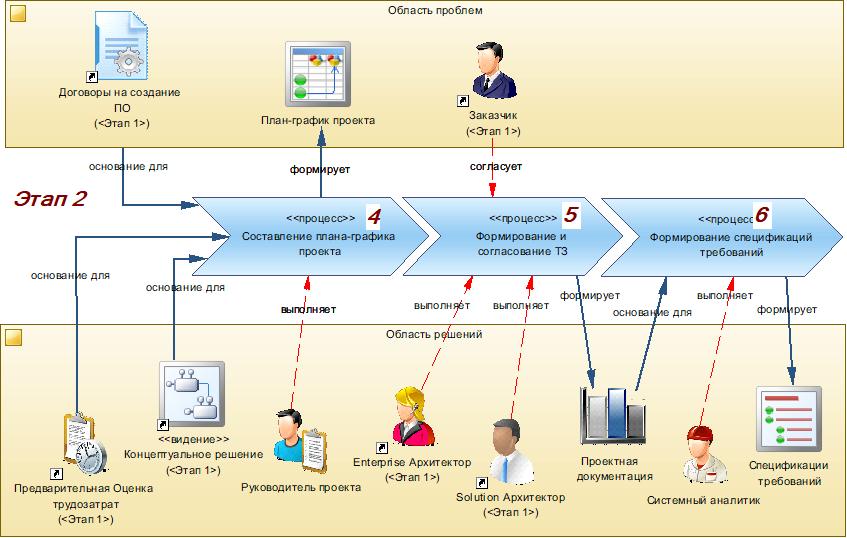 Производство информационных систем. Часть 2. Формирование проектного решения - 5