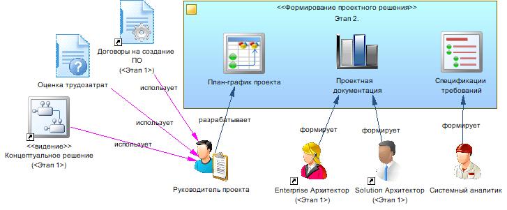 Производство информационных систем. Часть 2. Формирование проектного решения - 7