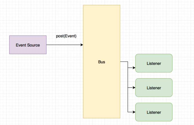 Руководство по фоновой работе в Android. Часть 3: Executors и EventBus - 2