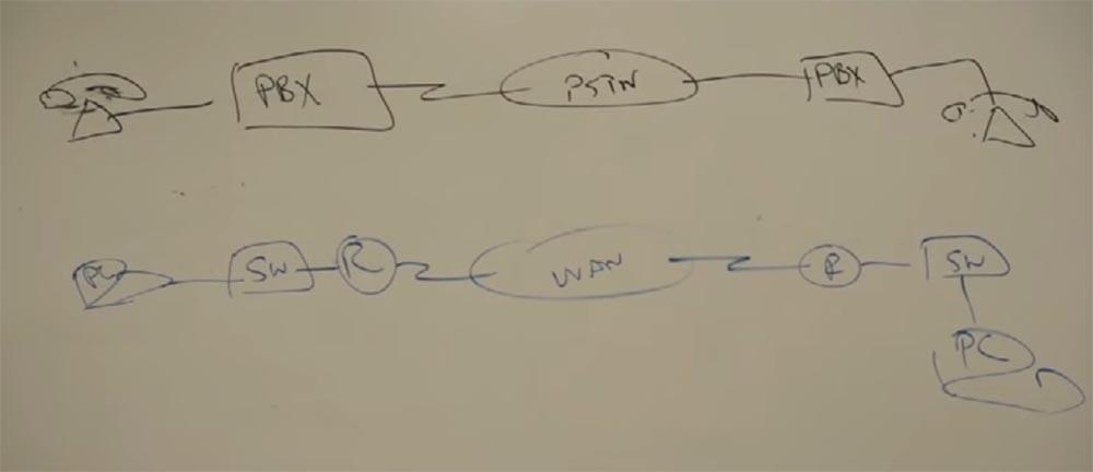 Тренинг FastTrack. «Сетевые основы». «Основы телефонии». Часть 1. Эдди Мартин. Декабрь, 2012 - 4