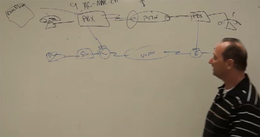 Тренинг FastTrack. «Сетевые основы». «Основы телефонии». Часть 1. Эдди Мартин. Декабрь, 2012 - 5