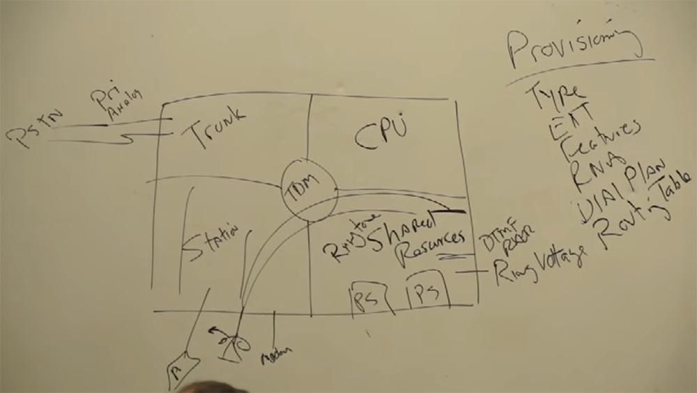Тренинг FastTrack. «Сетевые основы». «Основы телефонии». Часть 1. Эдди Мартин. Декабрь, 2012 - 8