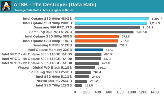 Intel Optane 800p — SSD под систему - 2