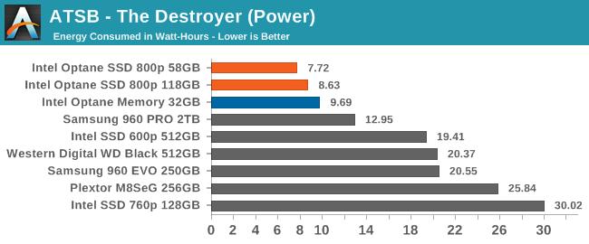 Intel Optane 800p — SSD под систему - 4