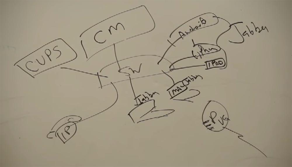 Тренинг FastTrack. «Сетевые основы». «Основы телефонии». Часть 2. Эдди Мартин. Декабрь, 2012 - 12