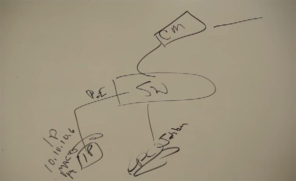 Тренинг FastTrack. «Сетевые основы». «Основы телефонии». Часть 2. Эдди Мартин. Декабрь, 2012 - 3