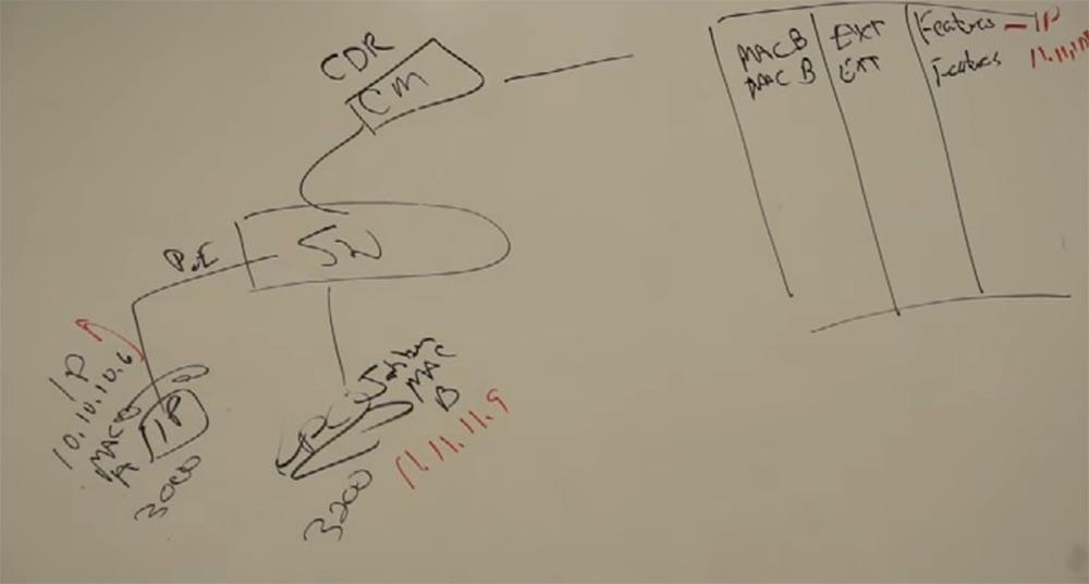 Тренинг FastTrack. «Сетевые основы». «Основы телефонии». Часть 2. Эдди Мартин. Декабрь, 2012 - 4