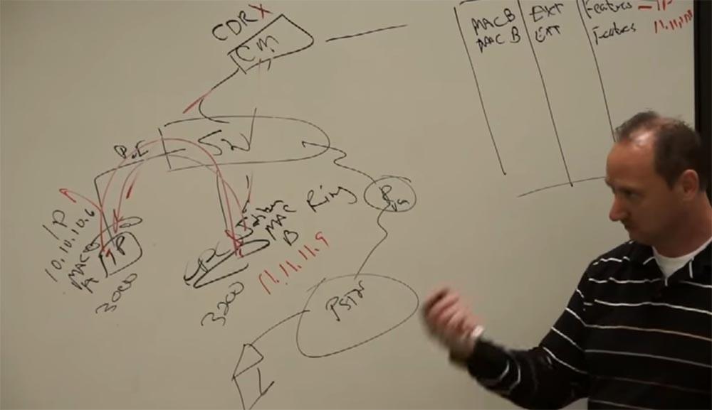 Тренинг FastTrack. «Сетевые основы». «Основы телефонии». Часть 2. Эдди Мартин. Декабрь, 2012 - 5