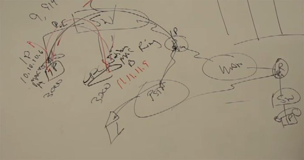 Тренинг FastTrack. «Сетевые основы». «Основы телефонии». Часть 2. Эдди Мартин. Декабрь, 2012 - 6