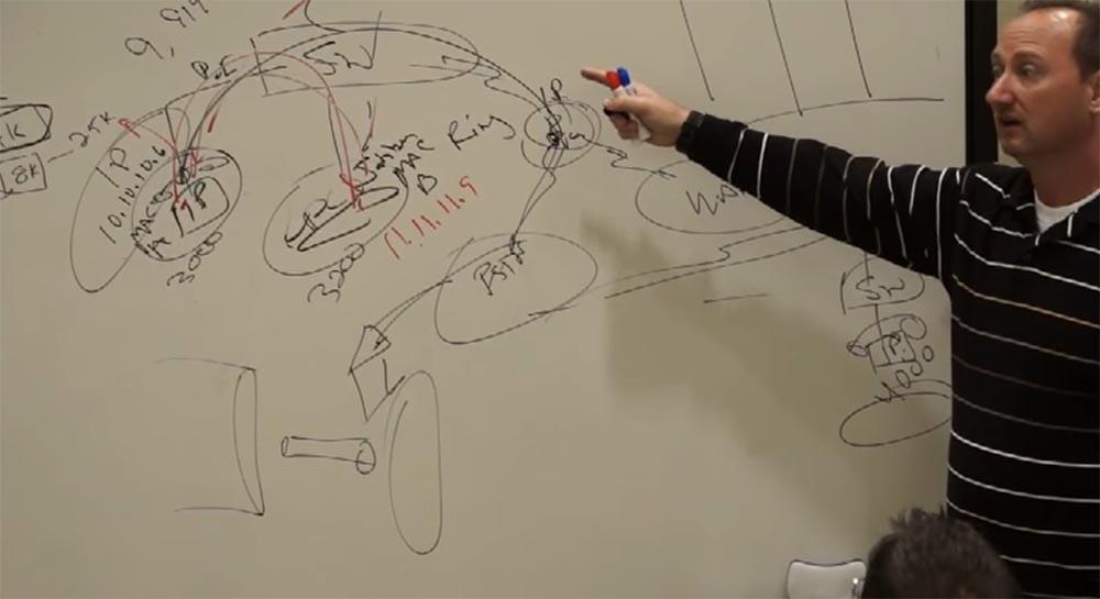 Тренинг FastTrack. «Сетевые основы». «Основы телефонии». Часть 2. Эдди Мартин. Декабрь, 2012 - 7