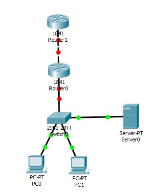 Что такое PAT? Лабораторная работа в Packet Tracer - 2