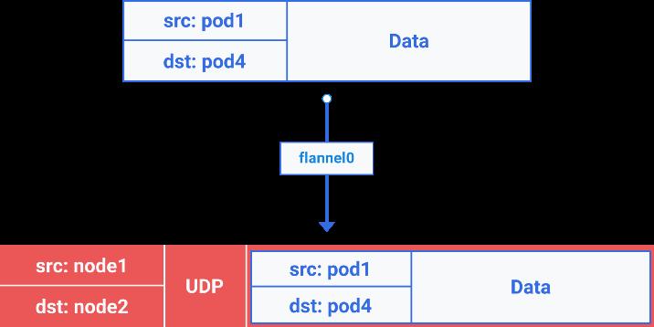 Иллюстрированное руководство по устройству сети в Kubernetes - 9