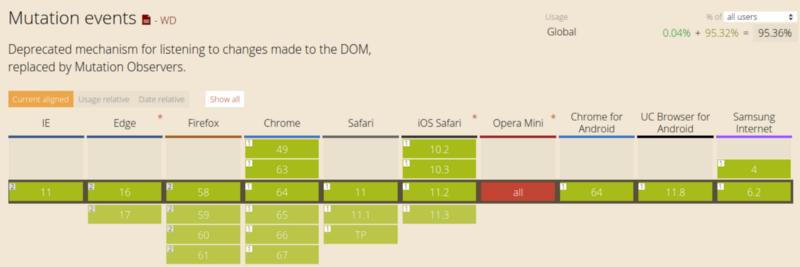 Как работает JS: отслеживание изменений в DOM с помощью MutationObserver - 5