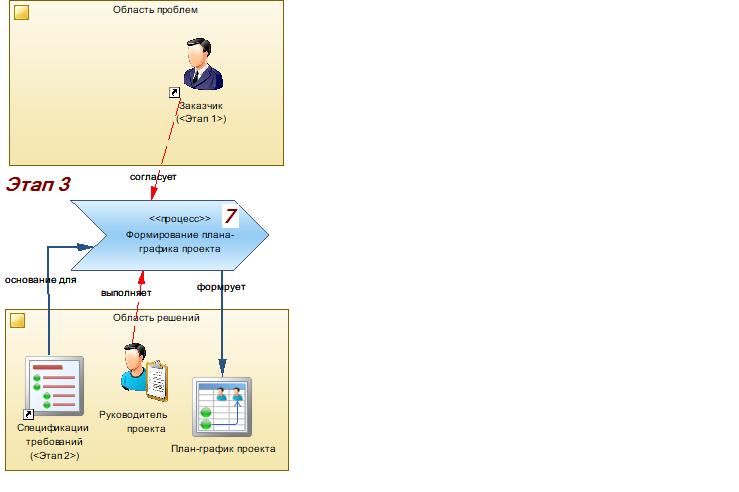 Производство информационных систем. Часть 3. Реализация проектного решения - 3
