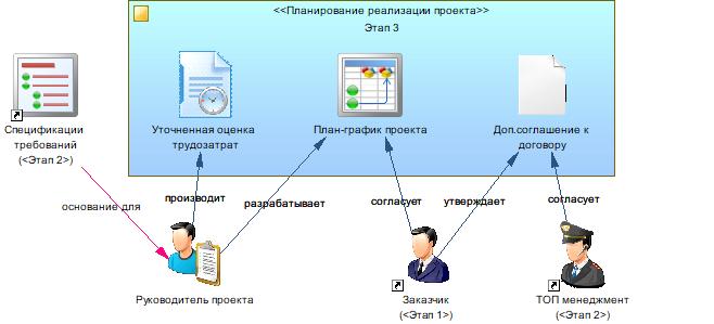 Производство информационных систем. Часть 3. Реализация проектного решения - 5