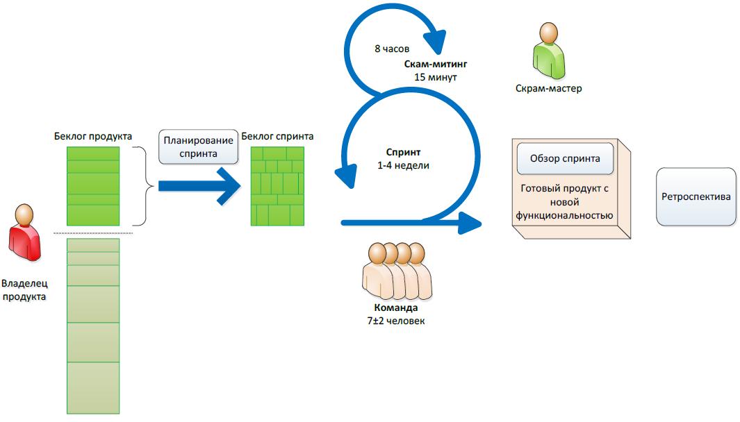 Производство информационных систем. Часть 3. Реализация проектного решения - 7