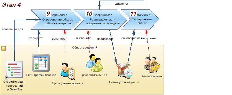 Производство информационных систем. Часть 3. Реализация проектного решения - 8
