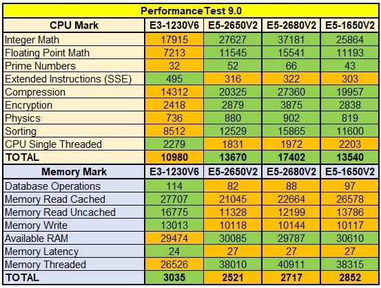 Вдвое мощней за те же деньги! Intel Xeon E5 против E3-серии - 2