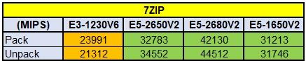 Вдвое мощней за те же деньги! Intel Xeon E5 против E3-серии - 4