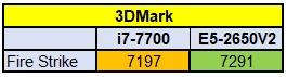 Вдвое мощней за те же деньги! Intel Xeon E5 против E3-серии - 5