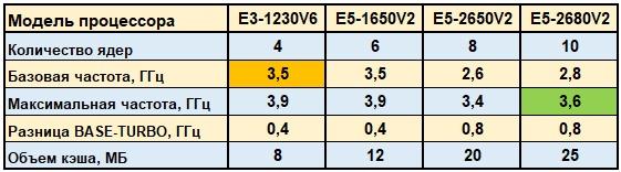 Вдвое мощней за те же деньги! Intel Xeon E5 против E3-серии - 6