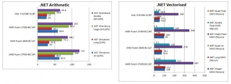 Процессоры Ryzen 7 2700X и Ryzen 5 2600 сравнили с Ryzen 7 1700X и Core i7-6700K в тестах SiSoftware - 2